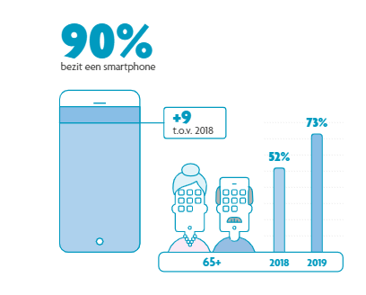 65-plussers-smartphone
